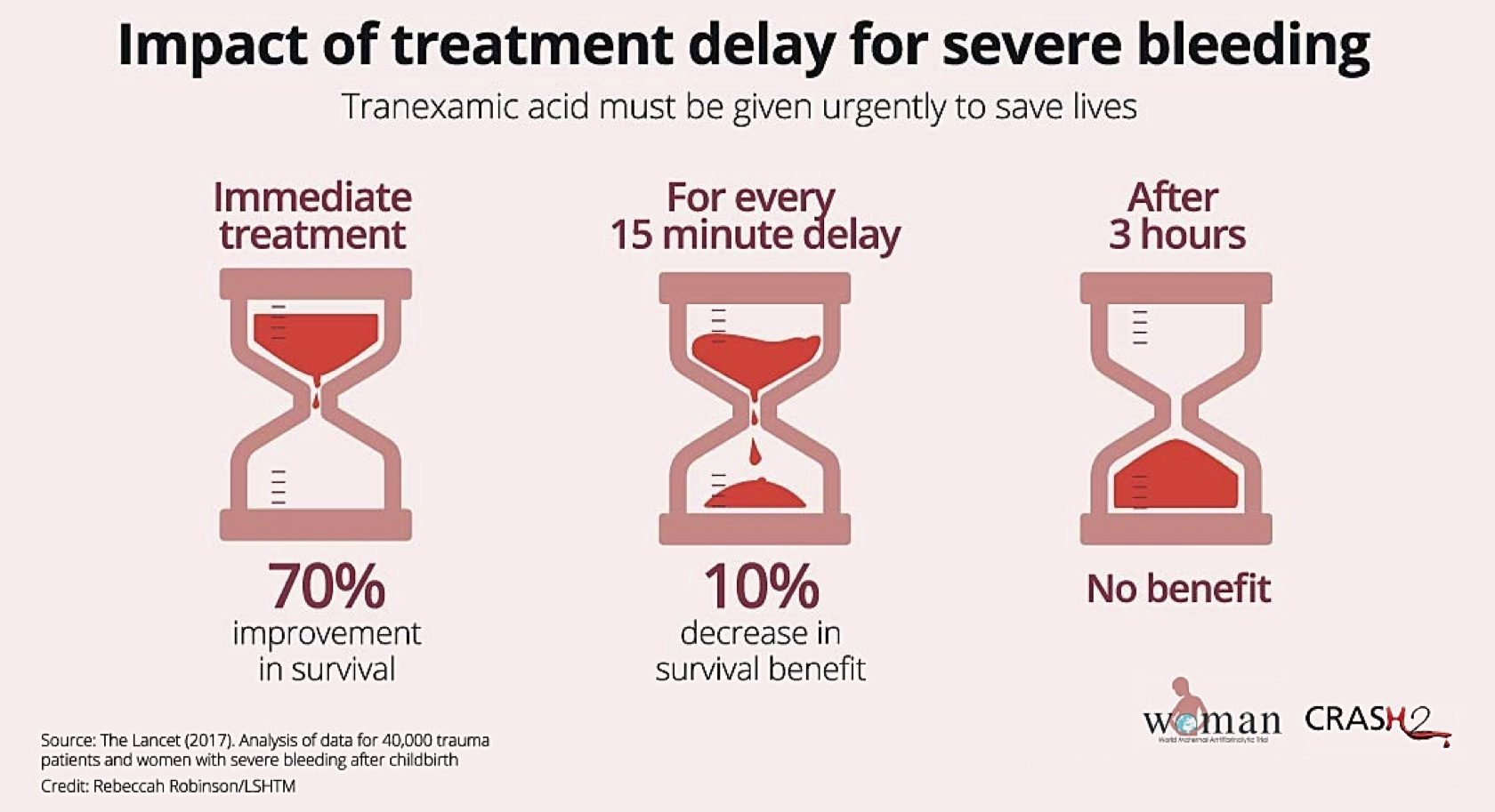 Impact of TXA treatment delay for severe bleeding TXA clinical trial research tranexamic acid saves lives
