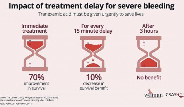 Impact of TXA treatment delay for severe bleeding TXA clinical trial research tranexamic acid saves lives